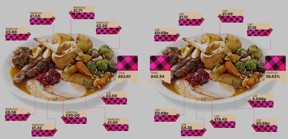 dinner cost differences